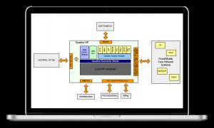 Teletech INC - Quadon Number Portability GW